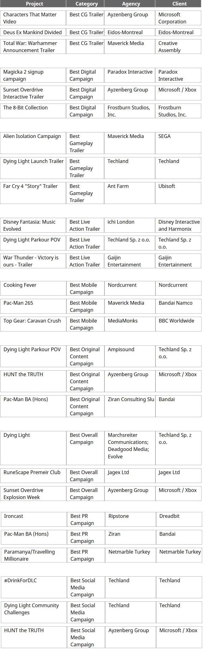 Game Connection Europe 2015_Marketing Awards