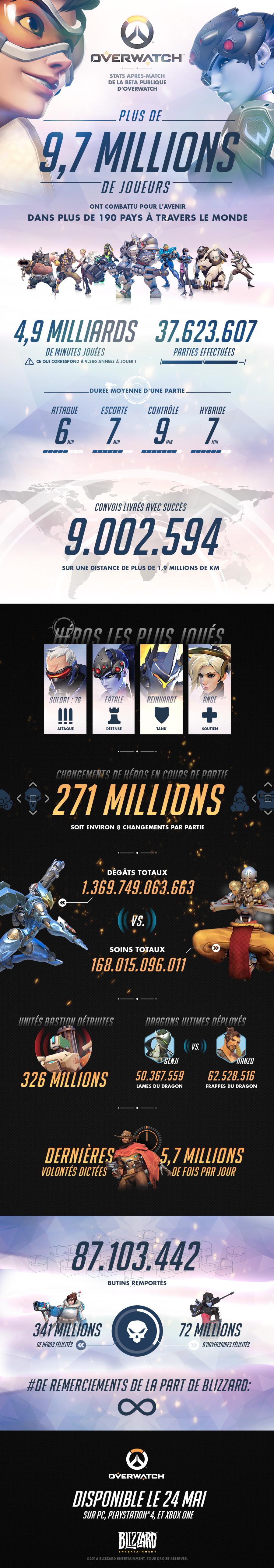 Statistiques de la bêta d'Overwatch : succès ou échec ?