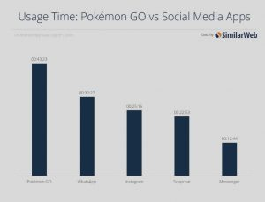 Pokémon Go, un succès avant même sa sortie européenne !