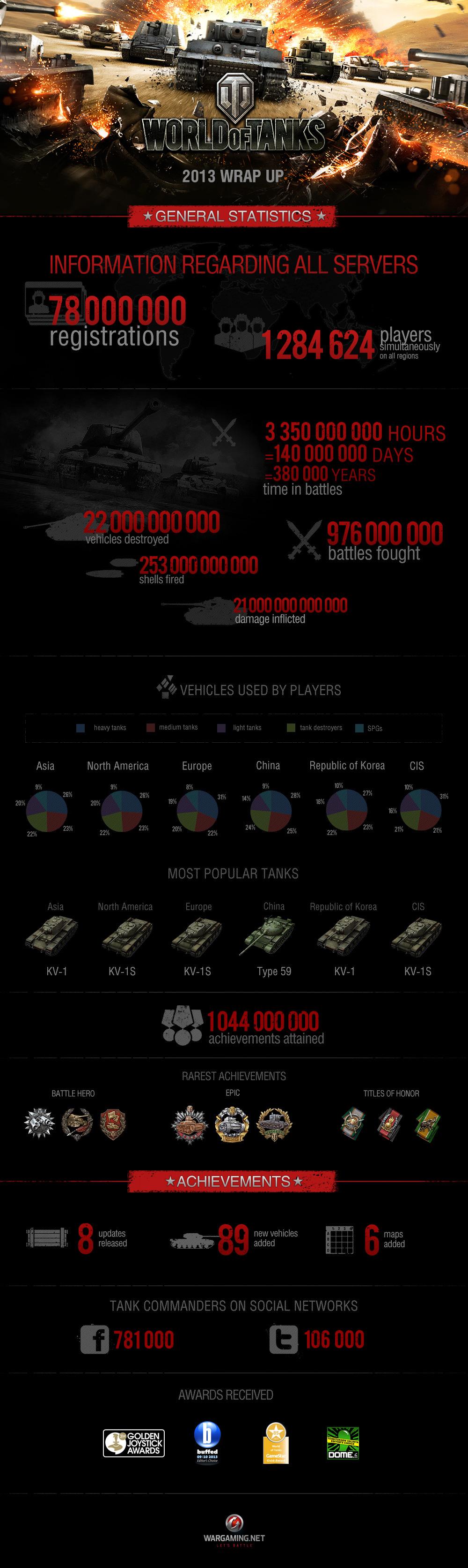 World of tanks_infographics2013_en