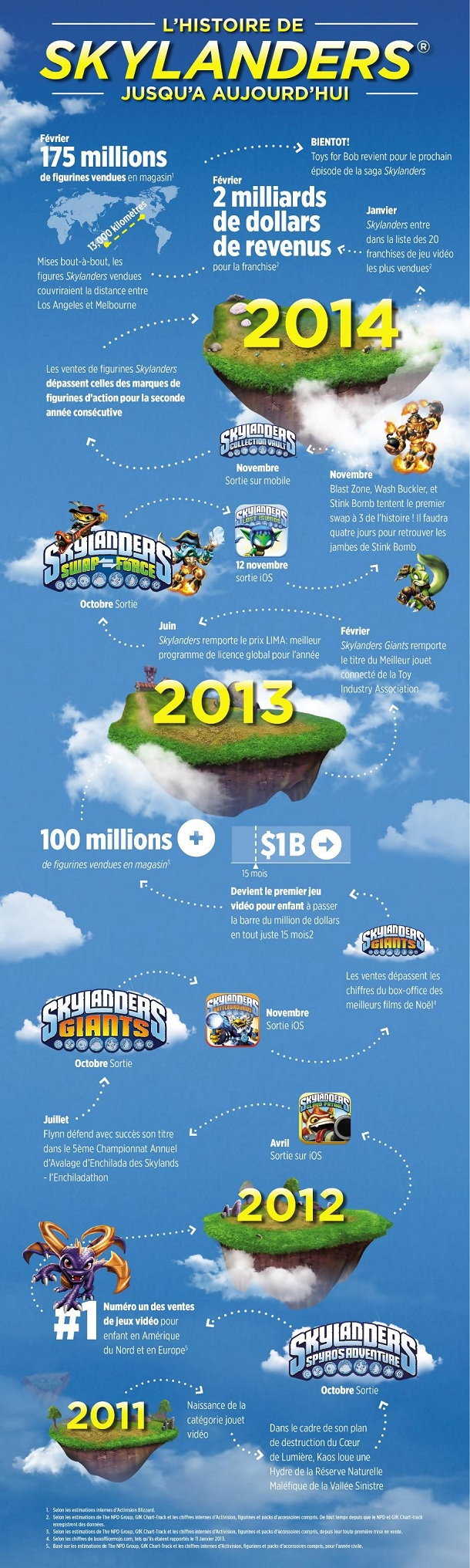 skylanders-swap-force-610_infographie