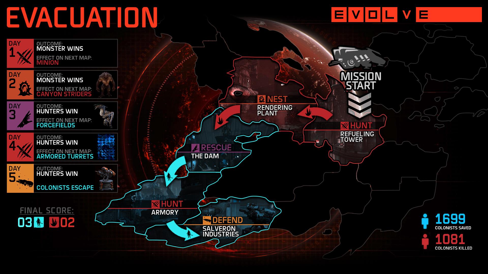 Evolve 3 nouveaux mode Evacuation_2K_Evolve_Evacuation_Infographic