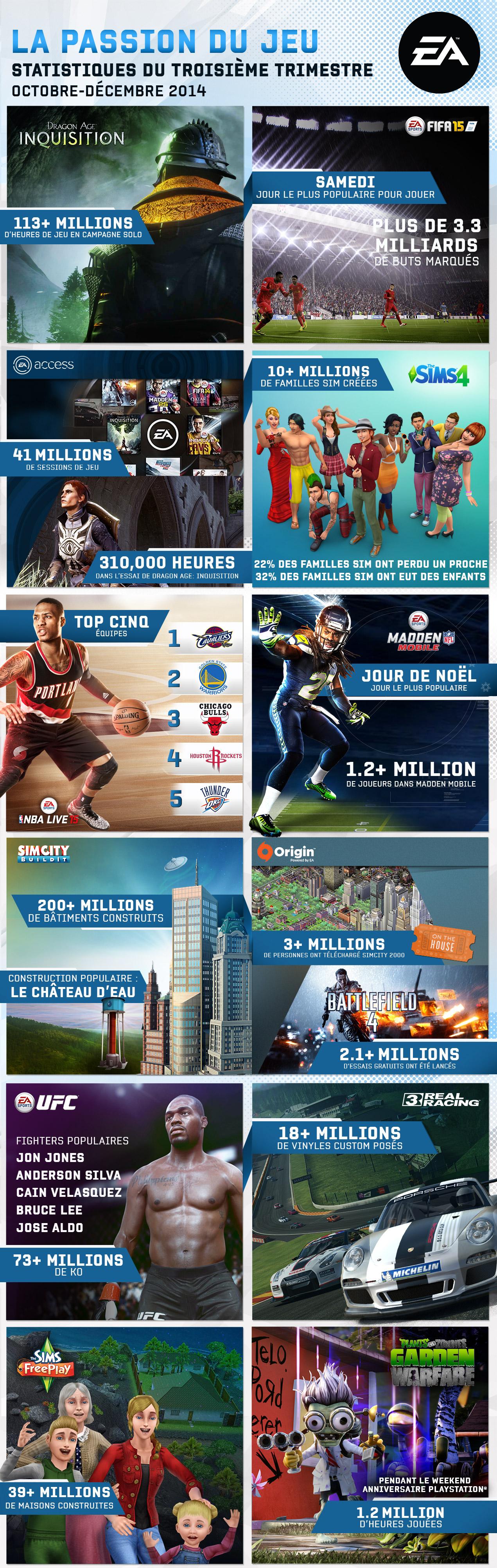 Electronic Arts  une infographie sur ses joueurs passionnés_EARNING-Infography-Q3-FY15-fr