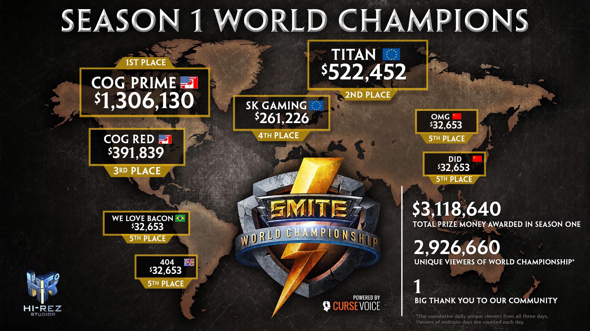 SMITE World Championship _SWC_Infographic_2015_Jan13
