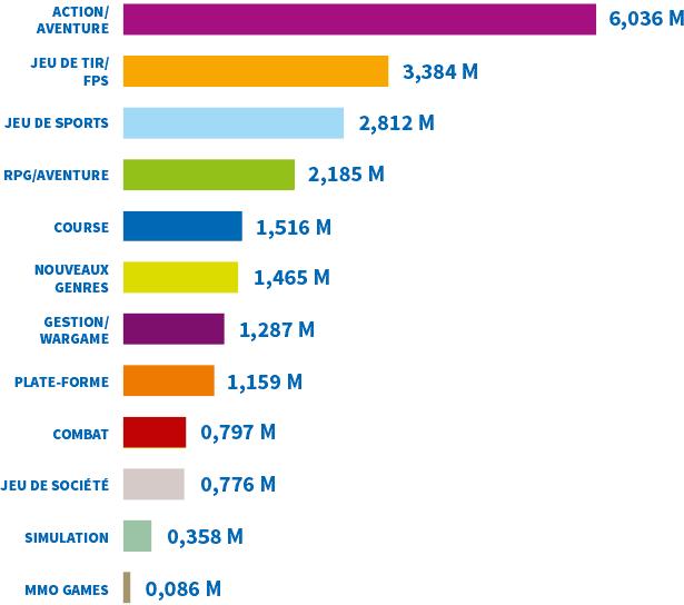 Bilan : les jeux les plus vendus en 2014