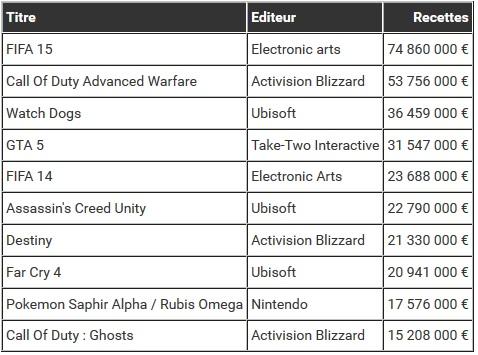Classement en valeur toutes plateformes additionnées_Bilan : les jeux les plus vendus en 2014