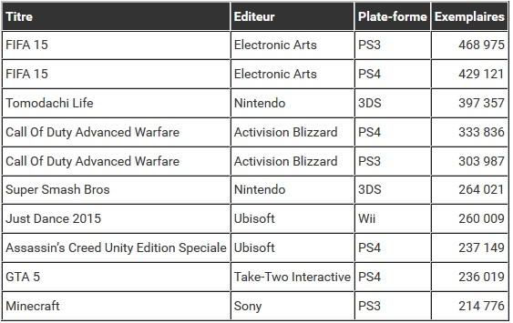 Classement en volume par plateforme_Bilan : les jeux les plus vendus en 2014