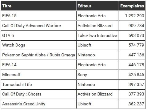 Classement en volume toutes plateformes additionnées_Bilan : les jeux les plus vendus en 2014