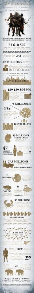Elder Scrolls Online : Tamriel Unlimited, une infographie !