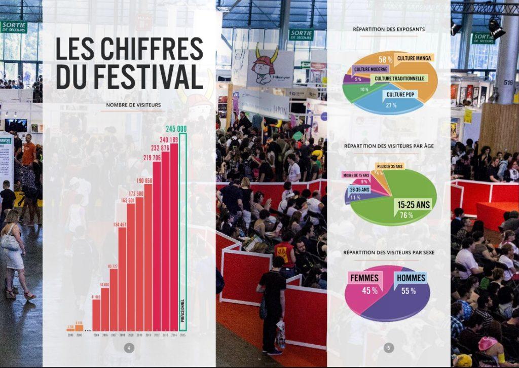 La Japan Expo 2015 fait le bilan de ses quatre jours !