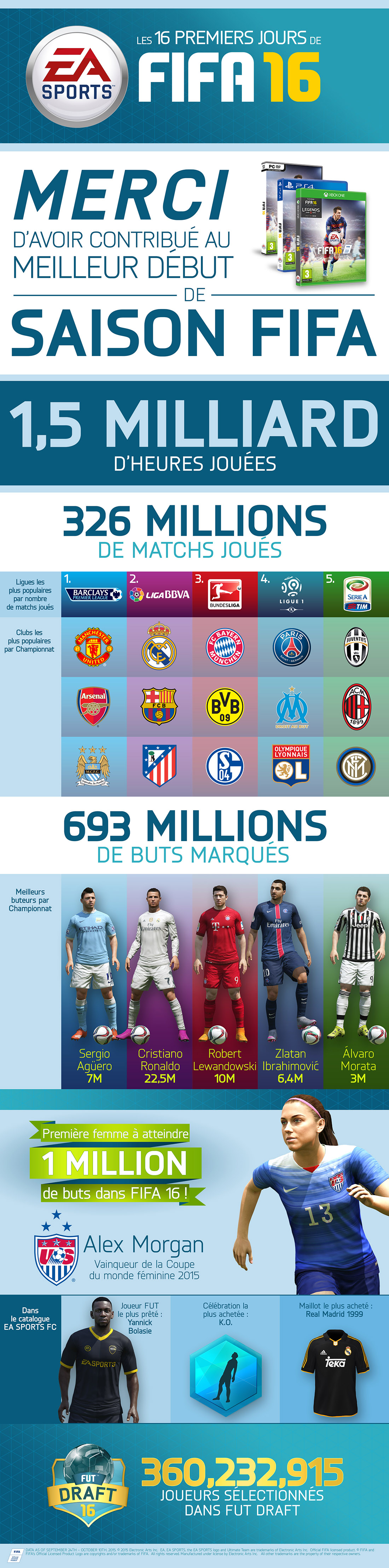 FIFA 16 une infographie