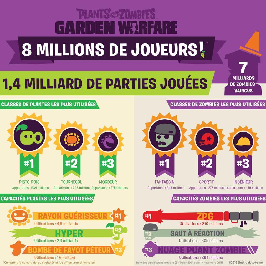 PLANTS VS. ZOMBIES TM GARDEN WARFARE FRANCHIT LE CAP DES 8 MILLIONS DE JOUEURS ET REMERCIE SES FANS