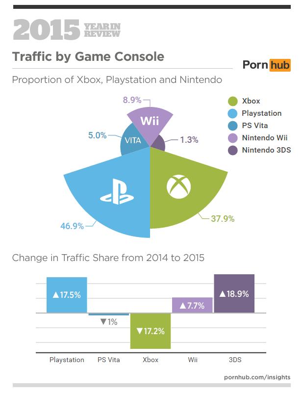 Pornhub balance : les joueurs PlayStation, ces petits cochons !