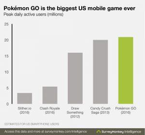 Nintendo voit ainsi sa capitalisation boursière s'envoler de plus de 6 milliards d'euros depuis la parution du jeu dans trois pays seulement.