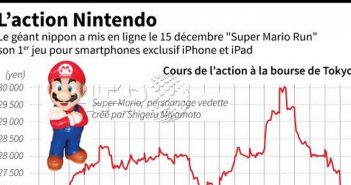 Super Mario Run fait baisser l'action Nintendo à sa sortie