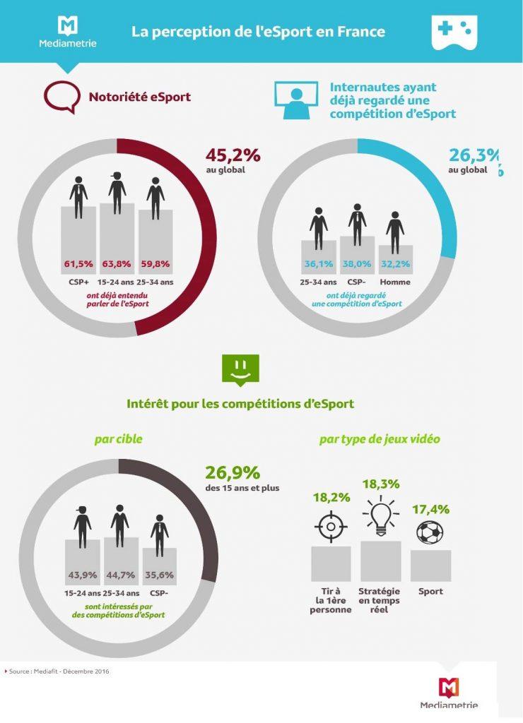 eSport : un quart des internautes seraient concernés...