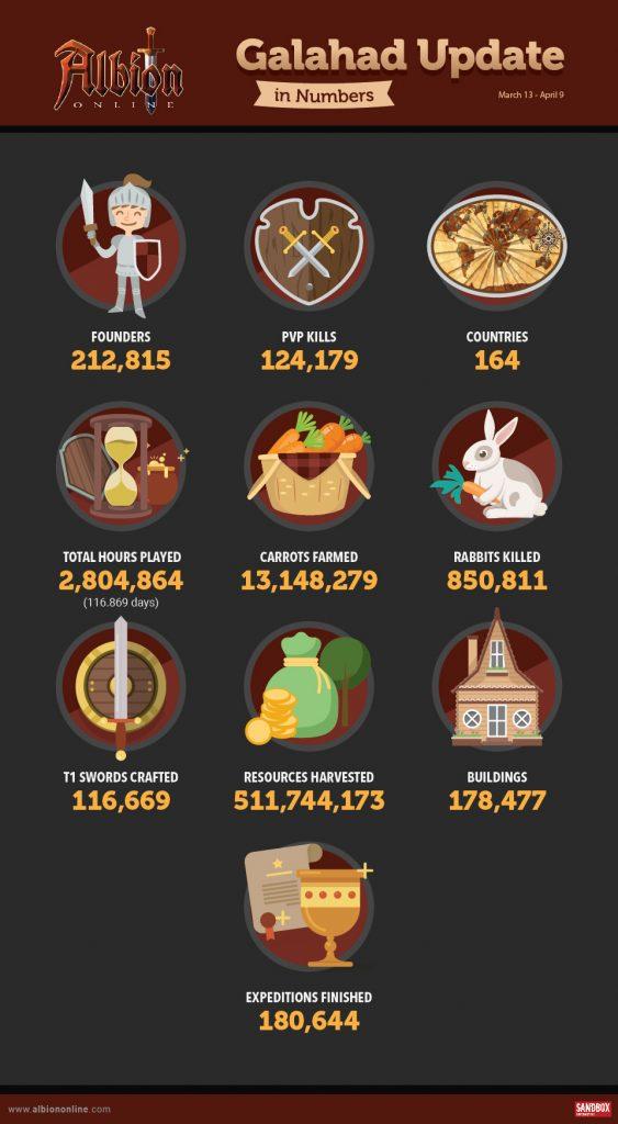 CP Albion Online Galahad en chiffres et en infographie