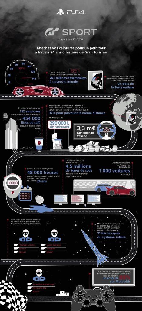 24 ans de Gran Turismo, ça donne quoi