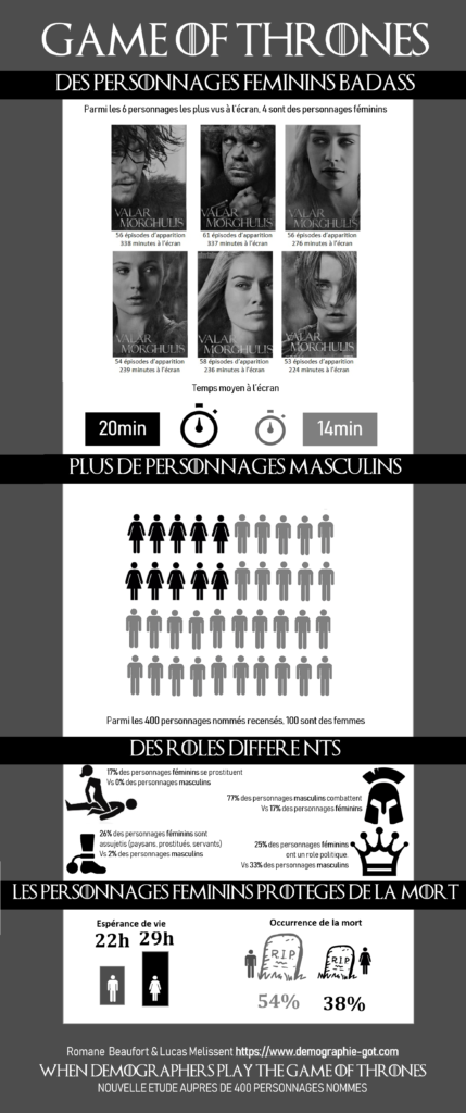 Game of Thrones  quand deux démographes prédisent les tueries de la Saison 8 !_infographie_femme_fr