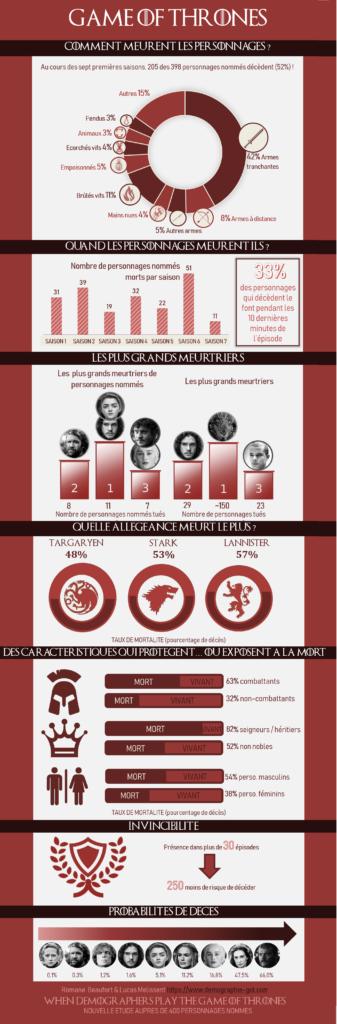 Game of Thrones quand deux démographes prédisent les tueries de la Saison 8 !_infographie_mortalite_fr